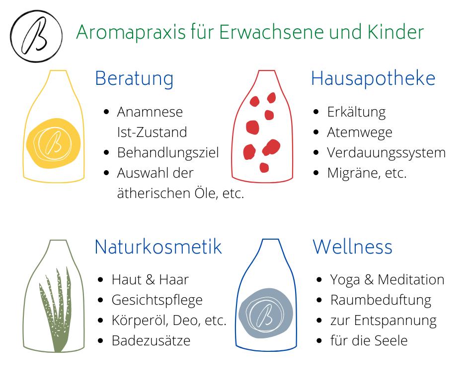Aromapraxis_Basantpreet